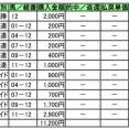 先週結果[重賞3の1/平場10の0]/オールカマー注目馬/[京成杯AH]から特注馬[プロディガルサン]~例の如くのソラ遣い=惜敗力を発揮して実質先頭集団とは横並び(0.1秒差)で入線敗戦~