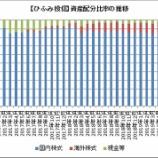 『【ひふみ投信】2019年7月は内外株式比率が上昇したよ!』の画像