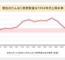 【悲報】今の日本人、タンパク質を摂らない