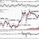 『【悲報】銅の暴落は中国の経済危機を予言か』の画像