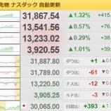 『「日経平均541円高まで騰がる」日経平均をウオッチする2月25日』の画像