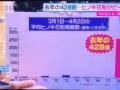 【超悲報】今年の花粉、去年の428倍だった!!!!!!!!!!!!