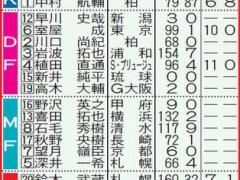 サッカー日本代表 新黄金世代!?「94年ジャパン」!【南野・中島】
