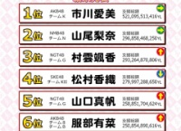 「AiKaBuメンバー大感謝祭YF」の最終結果発表!6位服部有菜、7位長久玲奈!