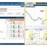 『バイトレに「FXTF未来チャート」を応用する取引画面』の画像