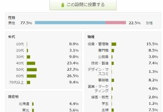 【悲報】浅田真央に国民栄誉賞、「反対」の声が上回る・・・