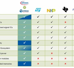 Infineon Technologies(インフィニオン・テクノロジーズ)の市場シェアと事業構成