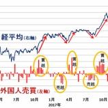 『【悲報】日経平均株価は頭打ち!?海外勢や日銀が売り出せばあっという間に2万円割れへ。』の画像