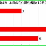 『【新型コロナ】新たな陽性数 12月7日(月)、戸田市3人・蕨市0人・川口市7人・さいたま市5人。埼玉県は78例発表。』の画像