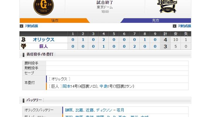 【 巨人試合結果・・・】< 巨 3-4 オ > 巨人連勝ストップ・・・岡本、そして中島の移籍初HRで同点に追いつくも、復帰登板のクックが失点を許し敗北
