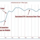 『モバイル2強崩し Facebook戦略の効果じわり【湯川】』の画像