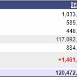 『週末(7月15日)の保有資産。1億2047万』の画像