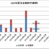 『【配当】8月の受取配当金は2万7千円で、前年比41%増加したよ!』の画像