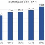 『LINE16/3Q業績 広告は伸長するも、ゲーム、スタンプは伸び悩み FBとの差はまだ大きく』の画像