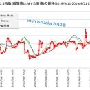 PM2.5瞬間値(測定値)が「危険」域に