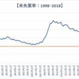 『米労働市場、失業率18年ぶり低水準も依然として改善余地あり』の画像
