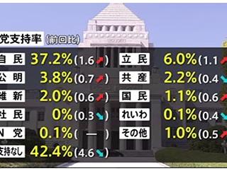 【伊是名夏子効果】最新世論調査で社民党支持率0%wwwwwwwwwwwww