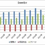 『【連続増配株】ウォルマートとターゲットのキャッシュフロー比較』の画像