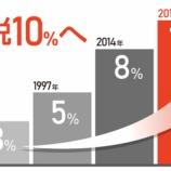 『【悲報】消費税増税10%で、年収400万円世帯は年間5万円の負担増!日銀「経済低迷の影響無し!!」』の画像