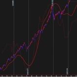 『1970年代に似た米株の値動きについて』の画像