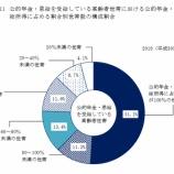 『【悲報】高齢者世帯、老後資金5万円不足で「生活苦しい」』の画像