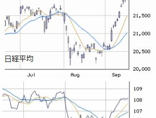 東京市場(大引け) 高値持ち合いにてFOMCへ