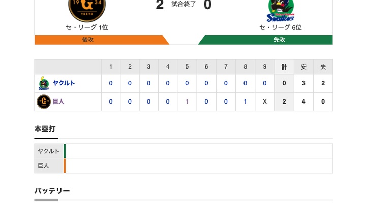 【巨人試合結果!】<巨2-0ヤ> 巨人連勝! 先発・畠、プロ初完封勝利!
