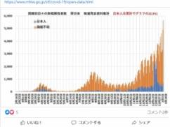 【速報】コロナ感染に関するとんでもないデータが存在!!! 1日の感染者数の7割が外国人との情報!!! 日本人に第三波来てなかったwwww
