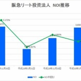 『阪急阪神リート投資法人の第27期(2018年11月期)決算・一口当たり分配金は3,117円』の画像