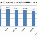 『【朗報】クラフト・ハインツが1Q既存事業売上高6%増加を予想!!』の画像