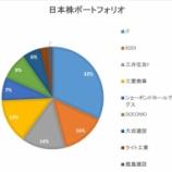 『日本株ポートフォリオについて。どんな相場でもMYルールを守るのみ』の画像