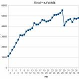 『所持金グラフに重大ミス』の画像