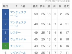 最新のプレミアリーグ順位表がこちらwww