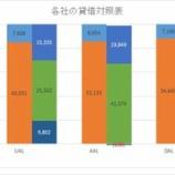 『【JAL】特別支援金15万円払っても、実は財務的には余裕?』の画像