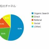 『当ブログの読者動向から住宅の購入者層を簡単に分析してみた話』の画像