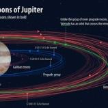 『命名:新たに発見された木星の衛星の名前募集中』の画像
