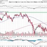 『米国株式市場は利上げ観測がますます高まっている』の画像