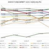 『2021年1月期決算J-REIT分析②安全性指標』の画像