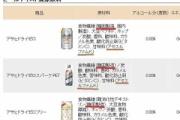 韓国アサヒビール。不買で売上激減→リストラで韓国人社員削減へ
