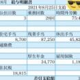ワイ(25歳独身)社畜の先月の給与明細www(※画像あり)