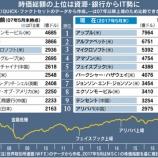 『【BIG5】投資マネー集中で高まるリスク』の画像