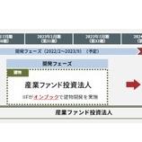 『産業ファンド投資法人・IIF厚木ロジスティクスセンターⅢの再開発プロジェクトの続報』の画像