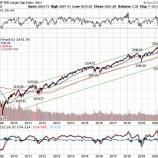 『米国株で「売り」を警戒する声高まる』の画像