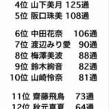 『【乃木坂46】10月度モバメ送信数ランキングがこちら!!!』の画像