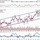 『【VZ:19.Q2】ベライゾン、契約者数が予想を上回り、株価は一段高が期待できるか』の画像