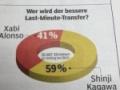 アンケートで全体の約92パーセントが「香川はドルトムントに必要」 歓迎するドルトムント。2年前とここが違う