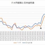 『日米金利差拡大でドル円は120円を目指す!』の画像