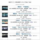 『【欅坂46】『不協和音』紅白効果で、売り上げ・再生回数に大反響が!!!』の画像