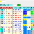 先週の予想結果[重賞3の1/平場7の3]&今週の重賞レース展望