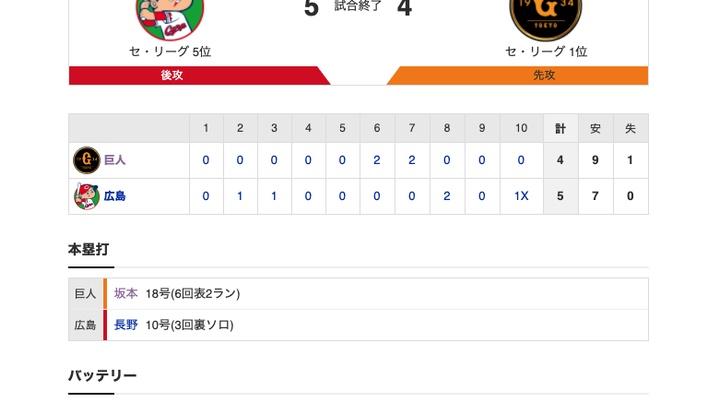 【巨人試合結果…】<巨4-5x広> 巨人サヨナラ負け… 坂本18号2ラン、2000本まであと2本!岡本1打点!